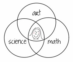intersection of art, science and math venn diagram