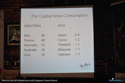 wine for asia 2010 - wine per capita