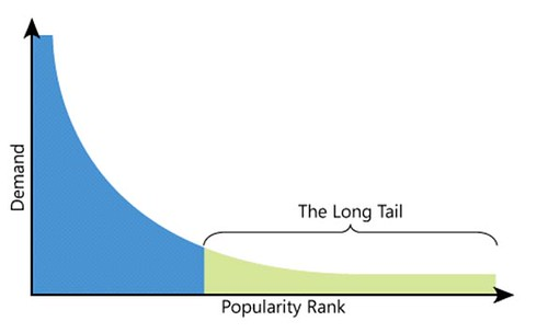 Long Tail Marketing Theory