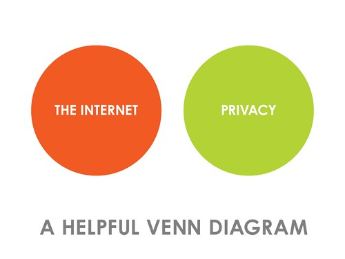 Venn Diagram - Privacy vs. the Internet