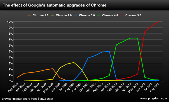 Google Chrome upgrade rate