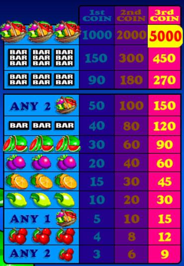 free Froot Loot slot mini symbol