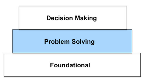Critical Thinking - problem solving