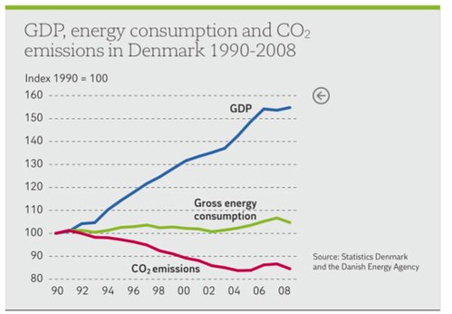 danish-sustainability chart
