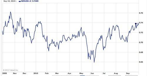 nz-$-chart