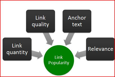 Link Popularity Components