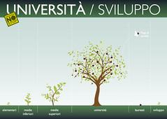 sviluppo (designnostop) Tags: design no milano postcard stop politecnico facoltà ddl gelmini designnostop