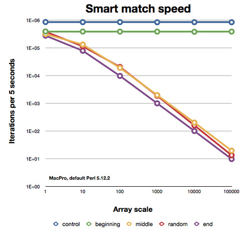Smart match speed