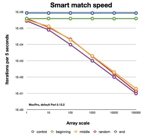 Smart match speed