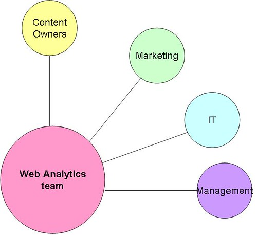 web analytics team structure