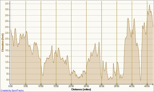Tour of Little Compton and Tiverton 11-13-2010, Elevation - Distance