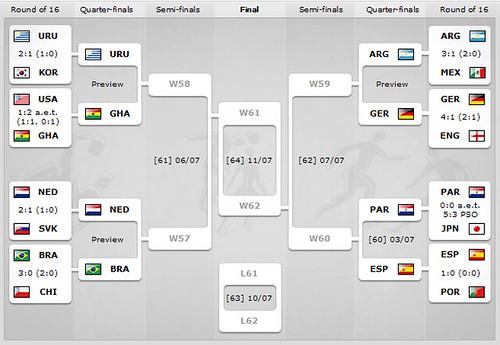 worldcup2010 八强晋级图