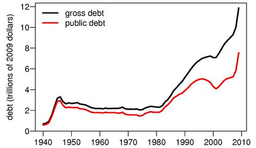 gross debt vs public debt - graph