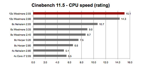 Cinebench Mac Pro (2010)