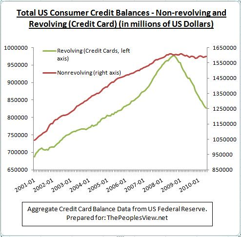 Credit card vs non-revolving credit balance