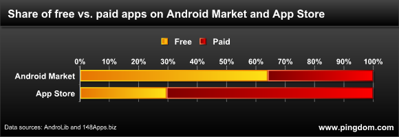 The share of paid vs. free apps on Android Market and App Store