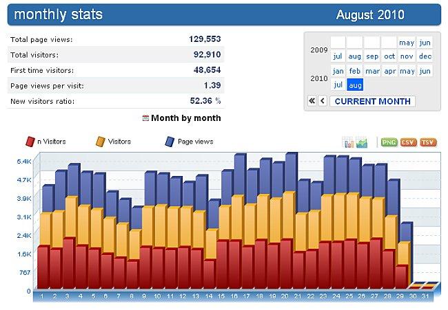 estatisticas do mes de agosto