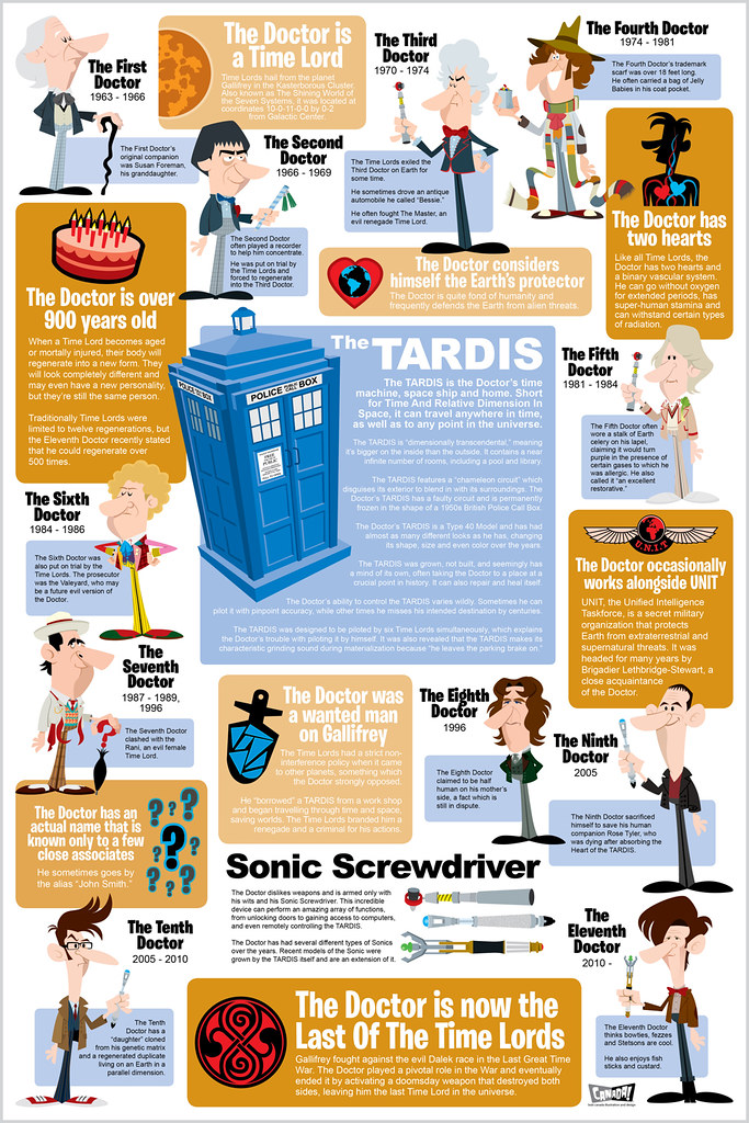 REVISIONE Doctor Who Infografica
