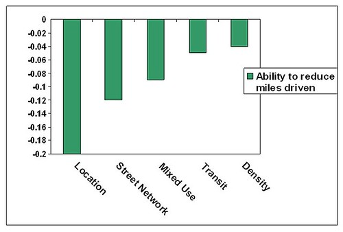 a doubling of each measure will reduce driving by the indicated amount (data from Ewing-Cervero study, graph by me)