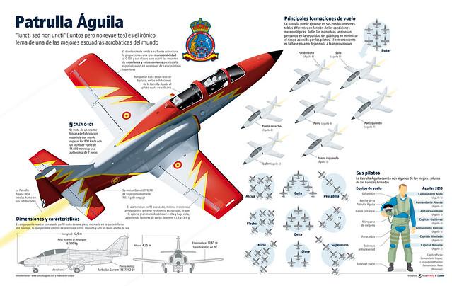 Formación de vuelo de la patrulla Águila