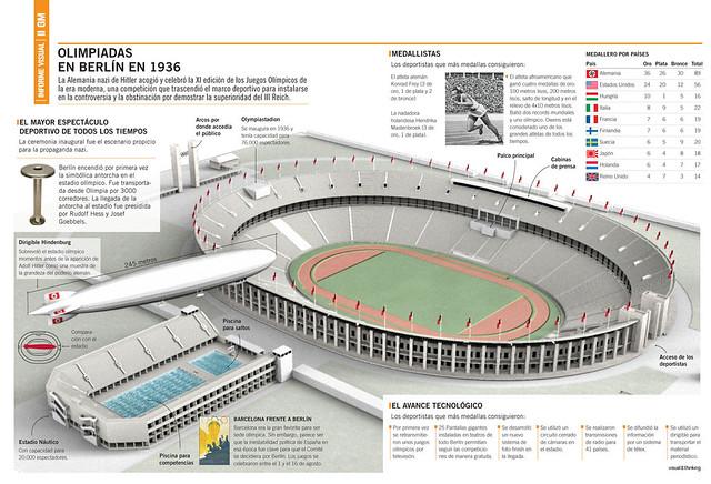 Berlín Olímpico