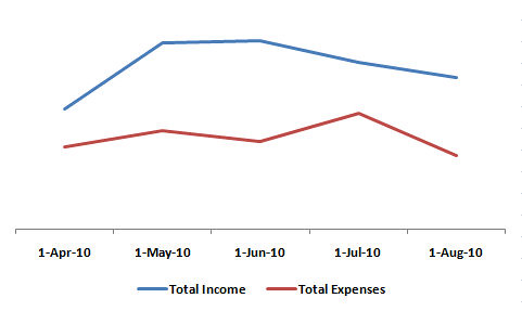 Income_Expenses_Aug_2010