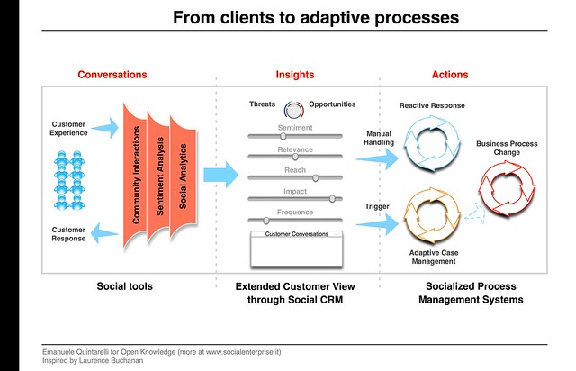 From clients to processes  The marriage between Social CRM and