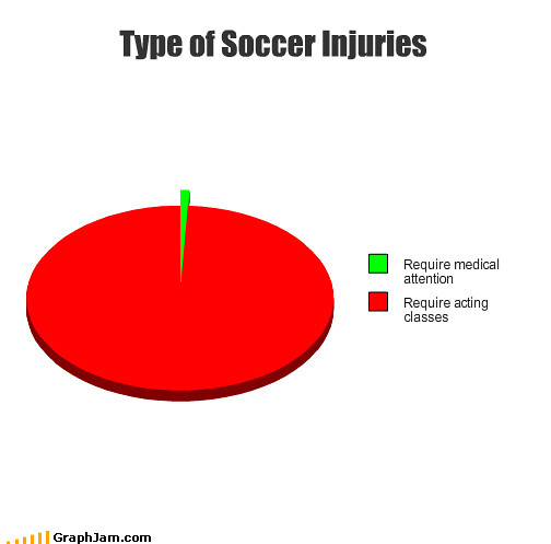 funny graphs - Type of Soccer Injuries