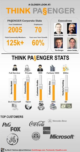 ThinkPassenger Private Full Service Enterprise 2.0 Communities