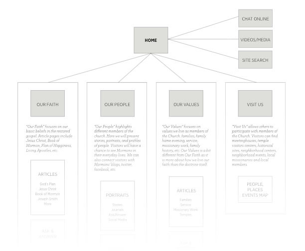 sitemap concept
