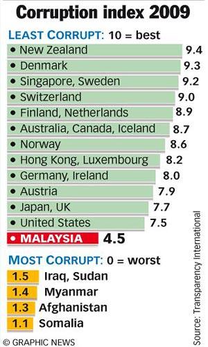4800438717 9581df89c4 [TERUK] Kedudukan Sebenar Indeks Rasuah di Malaysia