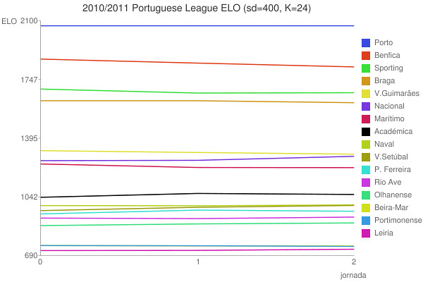 Ranking Elo LPFP - Jornada 2