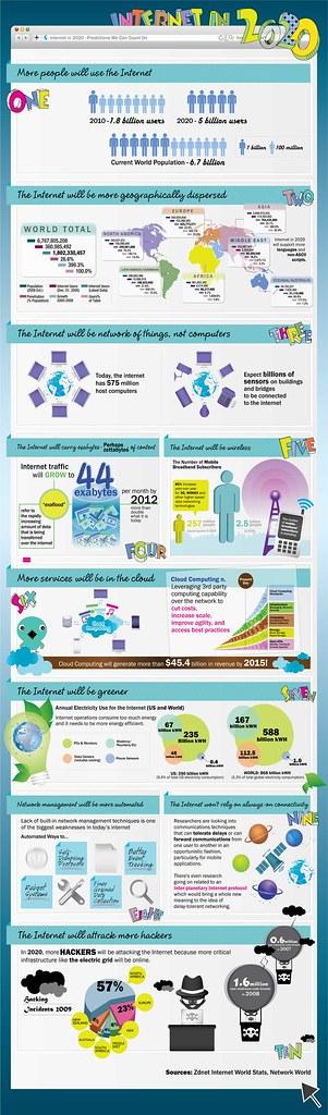 Internet en 2020 (clic para ampliar)