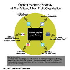 Non Profit Content Marketing Strategy