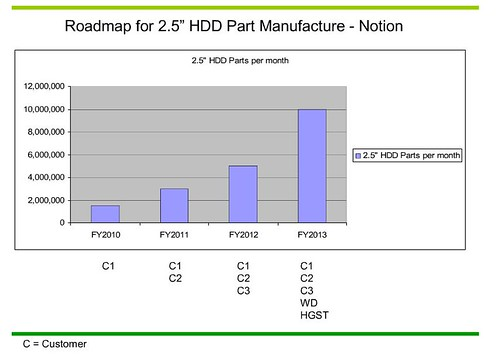 notion_25HDD_roadmap