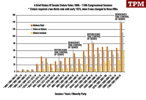 cloture-stats-chart2