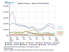 Climate Change Top Election Search Topic