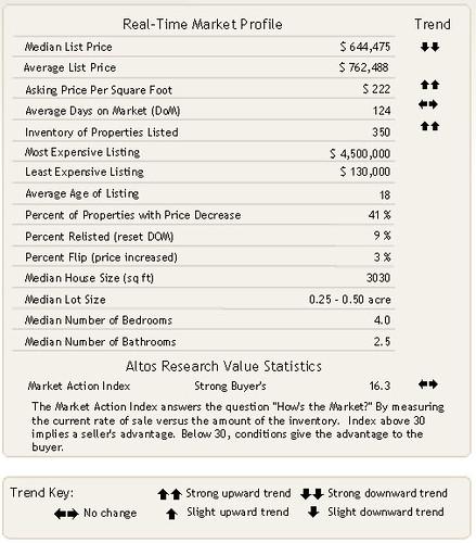 Sammamish Market Profile