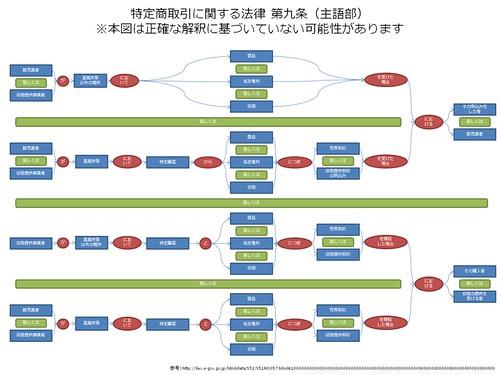 特定商取引に関する法律 第九条(主語部)
