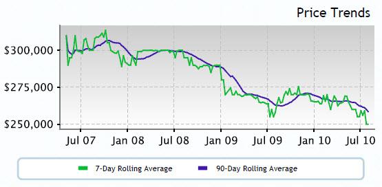 Altos Price Trend 97006 (8-12-2010)