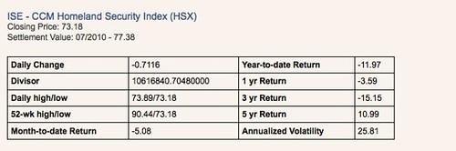 ISE index