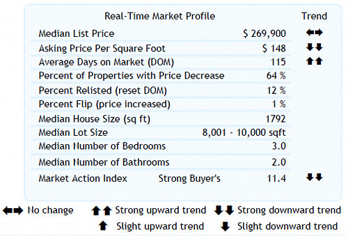 Home Sales Stats for 8-27-2010 (Zip Code 97008)