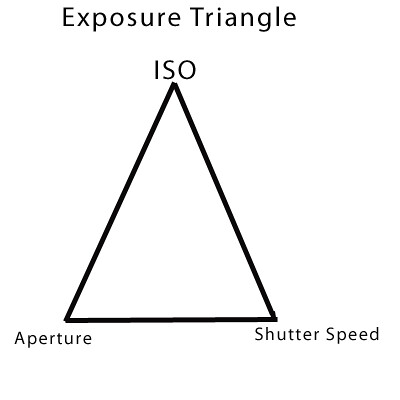 exposuretriangle