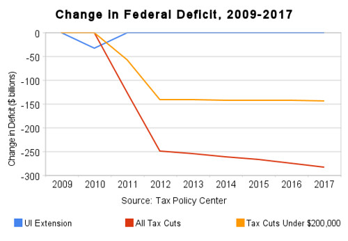 change_in_federal_deficit,_2009-2017