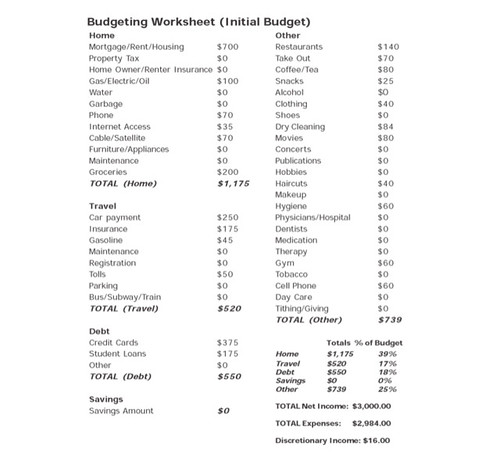initial_budget_worksheet
