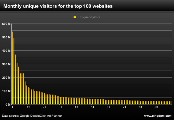 Monthly unique visitors for the top 100 websites