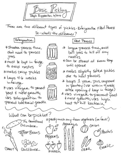 pickling guide_Page_1