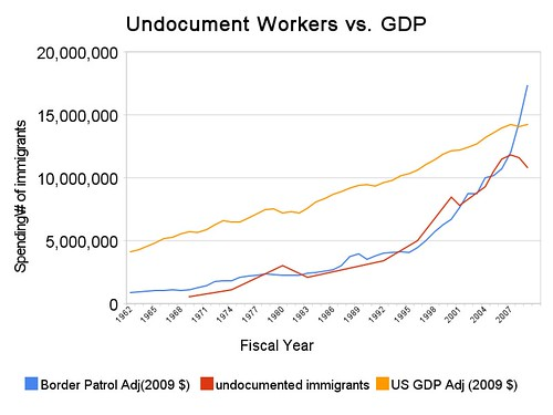 undocument_workers_vs_gdp