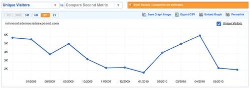 MinnesotaDemocratsExposed.com's Traffic on Compete.com
