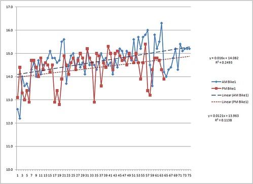 BAW Commute Average Speed Timeline - AM & PM, Artemis